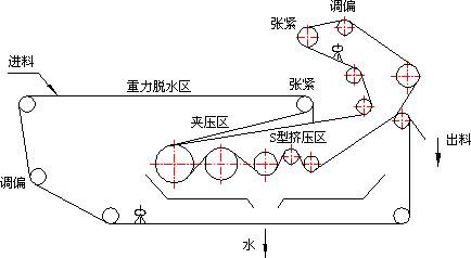 带式脱水机工艺图
